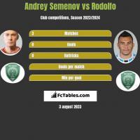 Andrey Semenov vs Rodolfo h2h player stats