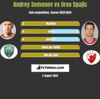 Andrey Semenov vs Uros Spajic h2h player stats