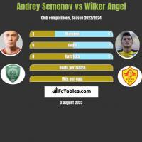 Andrey Semenov vs Wilker Angel h2h player stats