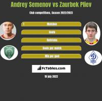 Andrey Semenov vs Zaurbek Pliev h2h player stats