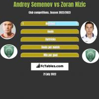 Andrey Semenov vs Zoran Nizic h2h player stats