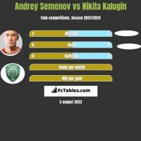 Andrey Semenov vs Nikita Kalugin h2h player stats