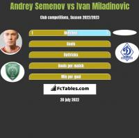 Andrey Semenov vs Ivan Miladinovic h2h player stats