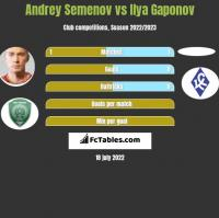 Andrey Semenov vs Ilya Gaponov h2h player stats