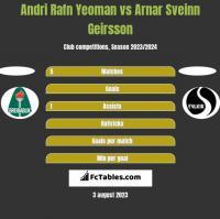 Andri Rafn Yeoman vs Arnar Sveinn Geirsson h2h player stats
