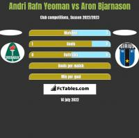 Andri Rafn Yeoman vs Aron Bjarnason h2h player stats