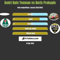 Andri Rafn Yeoman vs Boris Prokopic h2h player stats