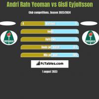Andri Rafn Yeoman vs Gisli Eyjolfsson h2h player stats