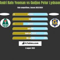 Andri Rafn Yeoman vs Gudjon Petur Lydsson h2h player stats