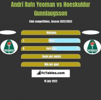 Andri Rafn Yeoman vs Hoeskuldur Gunnlaugsson h2h player stats