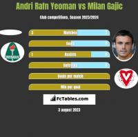 Andri Rafn Yeoman vs Milan Gajic h2h player stats
