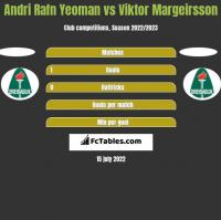 Andri Rafn Yeoman vs Viktor Margeirsson h2h player stats