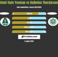 Andri Rafn Yeoman vs Kolbeinn Thordarson h2h player stats