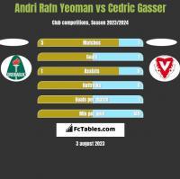Andri Rafn Yeoman vs Cedric Gasser h2h player stats