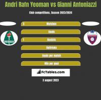 Andri Rafn Yeoman vs Gianni Antoniazzi h2h player stats