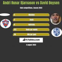 Andri Runar Bjarnason vs David Boysen h2h player stats