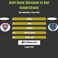 Andri Runar Bjarnason vs Karl Soederstroem h2h player stats