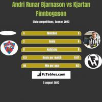 Andri Runar Bjarnason vs Kjartan Finnbogason h2h player stats