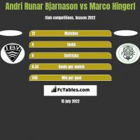 Andri Runar Bjarnason vs Marco Hingerl h2h player stats