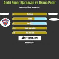 Andri Runar Bjarnason vs Nsima Peter h2h player stats