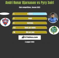 Andri Runar Bjarnason vs Pyry Soiri h2h player stats