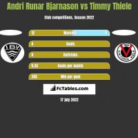 Andri Runar Bjarnason vs Timmy Thiele h2h player stats
