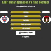 Andri Runar Bjarnason vs Timo Roettger h2h player stats