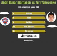 Andri Runar Bjarnason vs Yuri Yakovenko h2h player stats