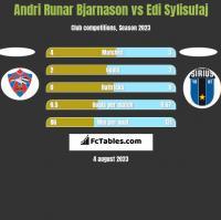 Andri Runar Bjarnason vs Edi Sylisufaj h2h player stats