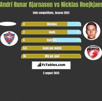 Andri Runar Bjarnason vs Nicklas Roejkjaer h2h player stats