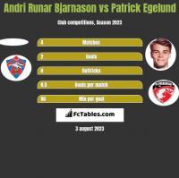 Andri Runar Bjarnason vs Patrick Egelund h2h player stats