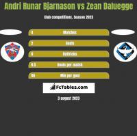 Andri Runar Bjarnason vs Zean Daluegge h2h player stats