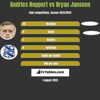 Andries Noppert vs Bryan Janssen h2h player stats