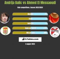 Andrija Balic vs Ahmed El Messaoudi h2h player stats