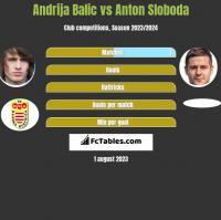 Andrija Balic vs Anton Sloboda h2h player stats