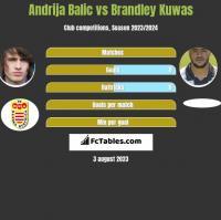 Andrija Balic vs Brandley Kuwas h2h player stats