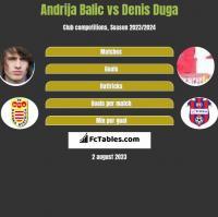Andrija Balic vs Denis Duga h2h player stats