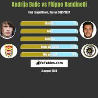Andrija Balic vs Filippo Bandinelli h2h player stats