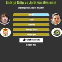 Andrija Balic vs Joris van Overeem h2h player stats