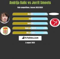 Andrija Balic vs Jorrit Smeets h2h player stats