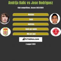 Andrija Balic vs Jose Rodriguez h2h player stats