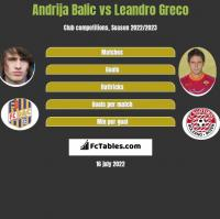 Andrija Balic vs Leandro Greco h2h player stats