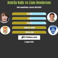 Andrija Balic vs Liam Henderson h2h player stats