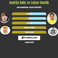 Andrija Balic vs Lukas Cmelik h2h player stats
