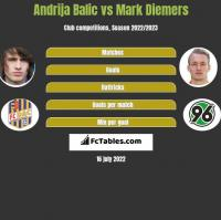 Andrija Balic vs Mark Diemers h2h player stats