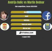 Andrija Balic vs Martin Bednar h2h player stats