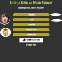 Andrija Balic vs Milan Simcak h2h player stats