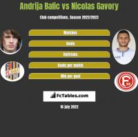 Andrija Balic vs Nicolas Gavory h2h player stats