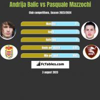 Andrija Balic vs Pasquale Mazzochi h2h player stats
