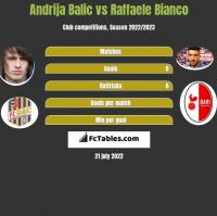 Andrija Balic vs Raffaele Bianco h2h player stats